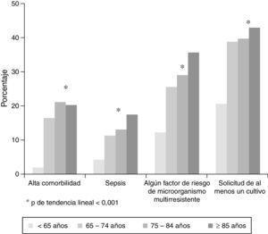 Análisis de los factores de gravedad en función de los grupos de edad.