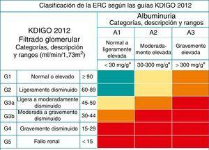 Clasificación de la enfermedad renal crónica según KDIGO 2012. Los colores indican el riesgo relativo ajustado para 5 eventos: mortalidad global, mortalidad cardiovascular, fracaso renal tratado con diálisis o trasplante, fracaso renal agudo y progresión de la enfermedad renal.