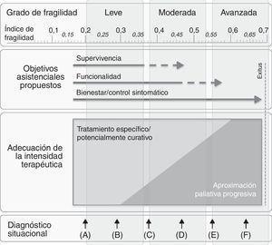 Modelo conceptual que resume gráficamente como el diagnóstico situacional (¿En qué momento de su trayectoria vital está el paciente? ¿En A, B, C, D, E o F?)/valoración del grado de fragilidad (¿Cuánta reserva tiene ésta persona? ¿Tiene un grado de fragilidad leve, moderada o avanzada?), facilita la propuesta de objetivos asistenciales (¿Qué abordaje asistencial es plausible/razonable plantear? ¿Mejora de supervivencia y/o objetivo funcional/rehabilitador y/o bien abordaje sintomático?), que evidentemente se deberán consensuar con paciente y/o familia. Finalmente, una vez iniciada la transición al final de la vida (entendida como la situación de últimos meses/años), como planteamos la adecuación de la intensidad terapéutica a partir de una aproximación paliativa progresiva y no dicotómica.