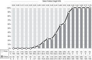 Distribución en número (n) y porcentaje (%) de pacientes exitus y vivos a los 12 meses por valor de índice frágil-VIG.