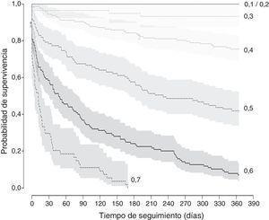 Curva de supervivencia a los 12 meses con relación al índice frágil-VIG.