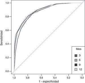 Probabilidad de supervivencia por valor de índice frágil-VIG en relación con el tiempo.