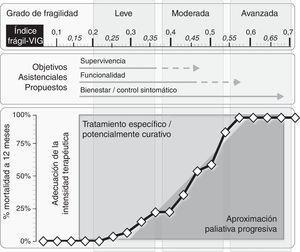 Modelo conceptual que resume gráficamente cómo el índice frágil-VIG facilita el diagnóstico situacional y la propuesta de objetivos asistenciales/adecuación de la intensidad terapéutica.