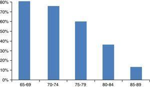 Probabilidad de recibir quimioterapia según la edad. Fuente: Schrag et al.107.