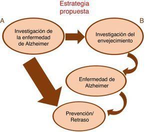 Estrategias de prevención/retraso para la EA. A) la estrategia actual consiste en investigar los procesos celulares y moleculares de la propia enfermedad; B) la estrategia propuesta incide en investigar los procesos subyacentes al envejecimiento.
