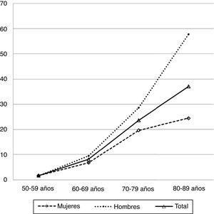 Incidencia de HNI por grupos decenales de edad×100.000h, en el periodo 2010-2015, de la comarca de Osona (Barcelona, Cataluña, España).