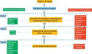 Algoritmo del tratamiento de la diabetes mellitus tipo2 en el paciente anciano. arGLP1: agonistas del receptor del glucagon-like peptide-1; iDPP4: inhibidores de la dipeptidil peptidasa-4; iSGLT2: inhibidores del cotransportador sodio-glucosa tipo 2. a Repaglinida y pioglitazona pueden emplearse en pacientes con FG < 30 ml/min, pero su uso no es recomendable por el riesgo de efectos adversos: hipoglucemias (repaglinida); retención hidrosalina, insuficiencia cardiaca y fracturas (pioglitazona). b Empagliflozina, canagliflozina y liraglutida han demostrado reducción de la morbimortalidad cardiovascular en pacientes con diabetes tipo 2 de alto riesgo vascular. c Saxagliptina deben evitarse en pacientes con insuficiencia cardiaca. d Pioglitazona está contraindicada en pacientes con insuficiencia cardiaca o en riesgo de fracturas.
