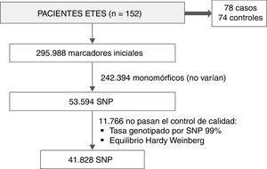 Esquema de los SNP obtenidos tras los controles de calidad pertinentes. ETES: Estudio de Toledo de Envejecimiento Saludable; SNP: polimorfismo de un solo nucleótido).