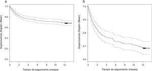 Curva de supervivencia de Kaplan-Meier (a) y curva de Kaplan-Meier con supervivencia mayor de 0,6 (b).
