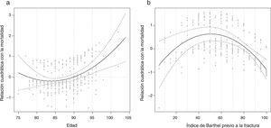 Representación de la relación de las variables basales edad (a) e índice de Barthel (b) con la mortalidad.