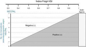 Normograma de la desprescripción tromboprofiláctica: modelo conceptual que resume cómo la incorporación de marcadores de severidad/progresión (según NECPAL10) al establecimiento de un diagnóstico situacional (mediante el índice Frágil-VGI 9) puede facilitar la toma de decisiones, a mayor fragilidad o vulnerabilidad menor número de marcadores de severidad/progresión son necesarios para considerar el retiro del tratamiento tromboprofiláctico.