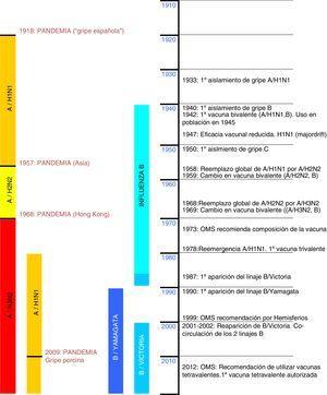 Evolución del virus influenza y del desarrollo de vacunas frente a la gripe. Fuente: adaptado de Ray et al.19.