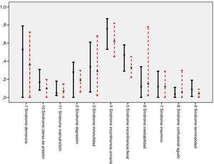 Variabilidad en la prevalencia de síndromes geriátricos: promedio de la muestra y valores mínimo y máximo observados en los centros. En línea continua, resultados de larga estancia (N = 1.071), y en línea discontinua, resultados de convalecencia (N = 5.400).