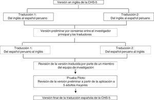 Proceso de traducción de la CHS-5 para su uso en Perú.