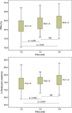 Variaciones en el porcentaje de reducción de urea y creatinina según la superficie del dializador; n=37; ANOVA para datos repetidos.