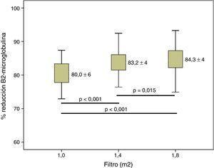 Variaciones en el porcentaje de reducción de β2-microglobulina según la superficie del dializador; n=37; ANOVA para datos repetidos.