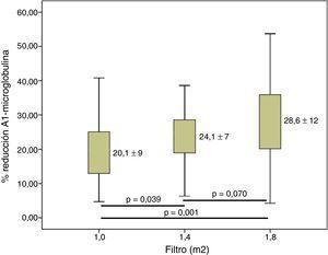 Variaciones en el porcentaje de reducción de a1-microglobulina según la superficie del dializador; n=37; ANOVA para datos repetidos.