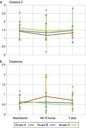 a) Valores de CisC por grupos de EG (p=0,07) y días de vida posnatal (p<0,05). b) Valores de creatinina por grupos de EG (p=0,11) y días de vida posnatal (p<0,05).