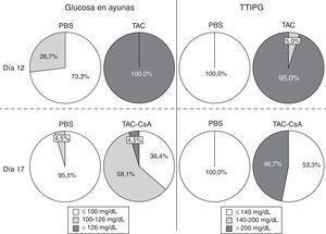 Porcentaje de ratas Zucker obesas con diabetes, prediabetes o sin alteraciones en el metabolismo de la glucosa de acuerdo con las glucemias en ayunas (izquierda) o con un test de tolerancia intraperitoneal a la glucosa (TTIPG) (derecha) a los 12 y 17 días.