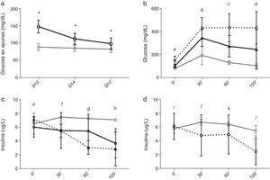 Evolución de la glucemia y los niveles de insulina de la RZO. a)Glucemia en ayunas para PBS (línea gris) y TAC (línea negra). b)Niveles de glucemia y c)niveles de insulina en el TTIPG a día17. La línea gris corresponde a PBS y la negra a TAC-CsA. Línea negra discontinua, TAC-d12. d)Niveles de inulina durante la TTIPG a día17 en los animales del grupo TAC-CsA con reversión de la diabetes (línea gris) o con diabetes persistente (línea discontinua). * TAC-CsA vs PBS p≤0,0001. a: todas las comparaciones p=0,0001. b: TAC-CsA o TAC-d12 vs PBS p=0,0001; TAC-CsA vs TAC-d12 p=0,005. c: TAC-CsA y TAC-d12 vs PBS p=0,0001; TAC-CsA vs TAC-d12 p=0,0001. d: TAC-CsA vs PBS p=0,012; TAC-d12 vs PBS p=0,0001; TAC-d12 vs TAC-CsA p=0,002. e: TAC-CsA o TAC-d12 vs PBS p>0,05; TAC-d12 vs TAC-CsA p=0,031. f: TAC-CsA vs PBS y vs TAC-CsA p>0,05, TAC-d12 vs PBS p=0,033. g: TAC-CsA vs PBS p=0,042; TAC-d12 vs PBS p=0,002; TAC-d12 vs TAC-CsA p=0,011. h: TAC-CsA y TAC-d12 vs PBS p≤0,0001; TAC-d12 vs TAC-CsA p=0,002. i-l: TAC-CsA-reversión de diabetes vs TAC-CsA-persistencia de diabetes i, j y k: p>0,05; l: p=0,005.
