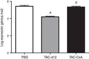 Expresión del gen Ins2 en RZO con PBS o TAC durante 11días (TAC-d12) o TAC durante 11días con cambio a CsA (TAC-CsA) durante 5días (n=10 por tratamiento). Se representa la media ± DE. a: TAC-d12 vs PBS p≤0,0001. b: TAC-CsA vs PBS p=0,755 y vs TAC-d12 p≤0,0001.