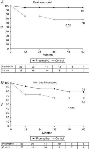 Kaplan–Meier estimates of (A) death-censored graft survival and (B) non-death-censored graft survival.