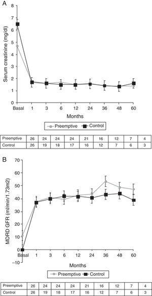 Renal function over time in 26 PKT patients and 26 controls, shown as (A) median Scr levels and (B) median GFR.
