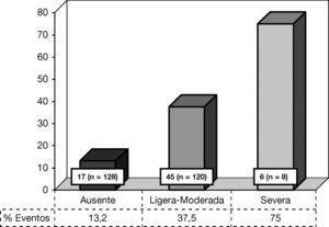 Presentación del evento (IAM, ACV y/o muerte cardiovascular) según grado de CV. CV: calcificación valvular. Ausente vs ligera-moderada, p = 0,000. Ausente vs severa, p = 0,000. Ligera-moderada vs severa: p = 0,036.