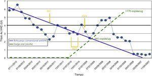 Evolución anticuerpos anti-VHC convencional y carga viral VHC oculto. Dintel de laboratorio para positividad de anticuerpos anti-VHC (Ac. VHC): 4 UI. AZT: azatioprina; GC: glucocorticoides; IGIV: inmunoglobulina intravenosa.