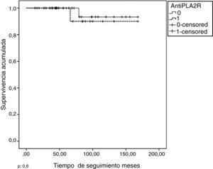 Supervivencia renal en enfermos anti-PLA2R positivos y negativos.p: 0,6.