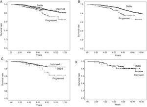 Patient survival according to progression of urinary protein excretion. Panel A shows overall survival of all the patients according to progression of urinary protein excretion from three months to one year post-transplant. Survival is worse (p=0.000) for those with progression (who change to a higher proteinuria level group) compared to those with no change (stable) or who improve (change to a lower urinary protein excretion level group). There were no differences in survival between the groups of patients whose proteinuria remained stable or improved. Panel B shows patients with urinary protein excretion of less than 300mg/day at three months, who remained at that level (stable) at one year or progressed (changed to a higher proteinuria level group), in which case, survival worsened. Panel C shows patients with urinary protein excretion of 300–1000mg/day at three months, and differences in survival according to whether their urinary protein excretion range improved, remained stable or progressed at one year. Panel D shows the survival of the group of patients with proteinuria above 1g/day at three months according to whether their urinary protein excretion remained within the same range (stable) or improved at one year.