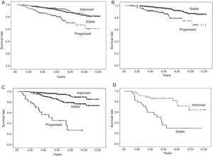Graft survival according to progression of urinary protein excretion: Panel A shows overall survival for all the patients according to progression of proteinuria from three months to one year post-transplant (p=0.000). There were no differences in survival between the groups of patients whose urinary protein excretion remained stable or improved. Those who progressed had worse survival than those who remained at the same level of proteinuria (stable) or improved. Panel B shows patients with urinary protein excretion of less than 300mg/day at three months who remained at that level (stable) at one year or progressed (changed to a higher proteinuria level group), in which case survival worsened, compared to 94.4%, 86.4% and 85.3% for those whose urinary protein excretion remained at <300mg/day at one year (p=0.000). Panel C shows patients with proteinuria of 300–1000mg/day at three months, and differences in survival according to whether their proteinuria range improved, remained stable or progressed at one year (p=0.000). Panel D shows the survival of the group of patients with proteinuria above 1g/day at three months according to whether their proteinuria remained within the same range (stable) or improved at one year (p=0.000).