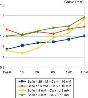 Evolución temporal del calcio iónico (mM) plasmático durante la sesión de hemodiálisis. Pacientes agrupados según calcio iónico basal y baño de calcio empleado. El 100% de los pacientes dializados con baño de Ca++ 1,5 mM finaliza la sesión con cifras plasmáticas >1,3 mM, independientemente de la calcemia basal, mientras que en aquellos con baño de Ca++ 1,25 mM solo lo hace el 15% (p<0,001).