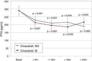 Evolución PTHi según tratamiento previo con cinacalcet. a p < 0,001; b p = 0,004; c p = 0,042; d p = 0,037; e p = 0,055; f p = 0,002.