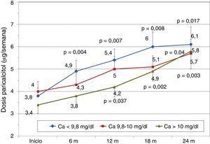 Evolución de dosis de paricalcitol y niveles iniciales de calcio. a p = 0,004; b p = 0,007; c p = 0,008; d p = 0,017; e p = 0,04; f p = 0,037; g p = 0,002; h p = 0,003.