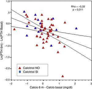 Variación de los niveles de PTH tras paricalcitol entre el mes sexto con repecto al basal, en relación con las variaciones de calcio.