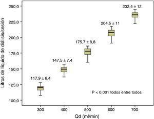 Variaciones en los litros del líquido de diálisis según Qd, n=59, ANOVA para datos repetidos.