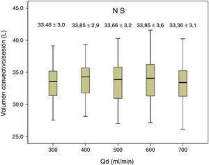 Variaciones en el volumen convectivo según Qd, n=59, ANOVA para datos repetidos.