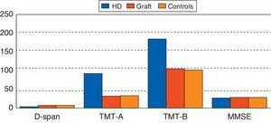 Comparative presentation of all cognitive function tests in three groups.