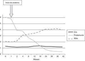 Evolución del enfermo tras inicio de tratamiento con anakinra. Albs: albúmina sérica (g/dl); Crs: creatinina sérica (mg/dl); Proteinuria: proteinuria de 24h (g/24h).