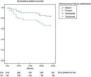 Kaplan–Meier curve depicting patient survival according to presence of arteriovenous fistula calcification.