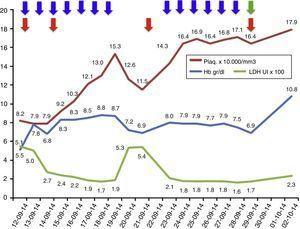 Evolución de los exámenes de laboratorio durante el tratamiento. Evolución de los parámetros de laboratorio durante el tratamiento recibido: recambios plasmáticos 13 sesiones (flecha azules), transfusiones total 4 (flecha roja); además, se inició eculizumab el 29 de septiembre de 2014 (flecha verde). Los valores de LDH se encuentran en escala de 1×102 y los valores de plaquetas se encuentran en escala de 1×104.
