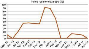 Índice de resistencia a eritropoyetina.