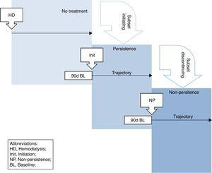 Study schema summarising baseline and trajectory periods for patients initiating and discontinuing CKD-MBD treatment.