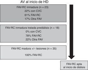 AV al inicio de diálisis en relación con el tipo de FAV-RC en prediálisis.