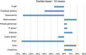 Porcentaje de cambio del FGe y del metabolismo mineral-ósea tras trat° con cinacalcet entre valores basal y 12° mes. * Representa significancia estadística.