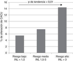 Distribución del CACU alterado en diferentes grupos del INL. CACU: cociente albúmina creatinina urinario; INL: índice neutrófilo linfocito.