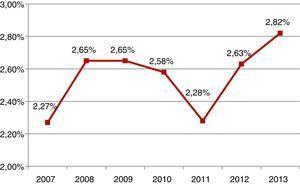 Porcentaje de pacientes que vuelven a diálisis tras fracaso del trasplante renal.