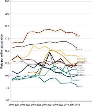 Evolución de la tasa de incidencia de ERCT (pmp) por países, años 2000 a 2012, en países cuya tasa de incidencia descenció al menos un 3% entre los años 2006 a 2012.