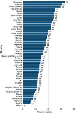 Porcentaje de pacientes incidentes con ERCT, en que la diabetes mellitus es la enfermedad renal primaria, por países, en 2012.